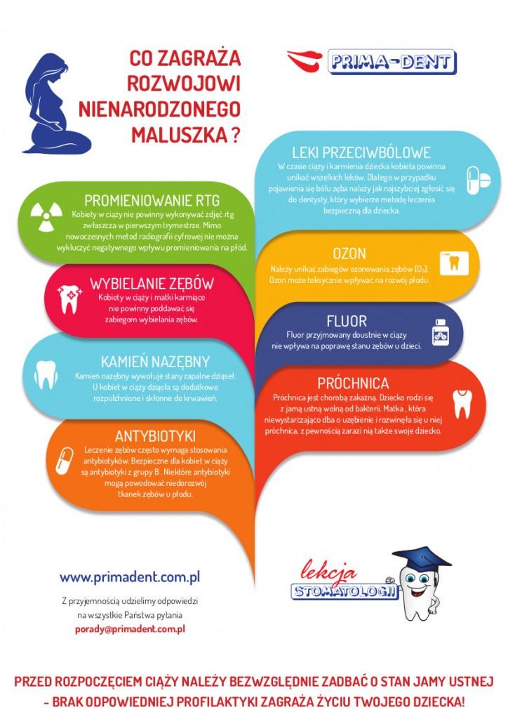 Infografika_Ciąża_a_zęby